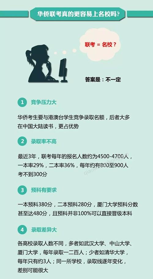 2017年 华侨联考 报名启动 考试时间为5月20日