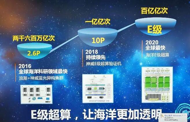 青岛:E级超算正式筹建 将加快E级超算海洋应用
