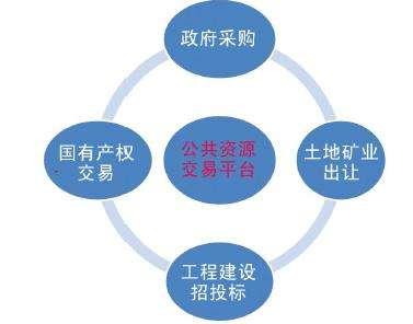齐河公共资源交易骤增  一季度政府省钱3207万元