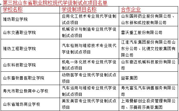 山东确定第三批现代学徒制试点项目 潍坊七所学校入围
