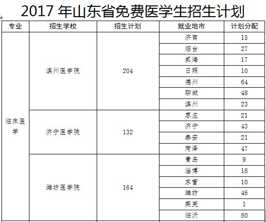 潍坊医学院招收164名免费教育医学生