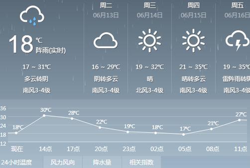 潍坊发布雷电橙色预警信号 局部出现短时强降水