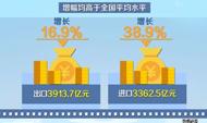 """【加快新旧动能转换】同比增长26.1% 前五个月山东进出口延续""""双升""""势头"""