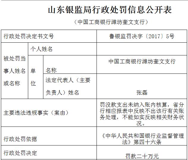 工行潍坊奎文支行不能如实反映相关财务状况被罚款20万