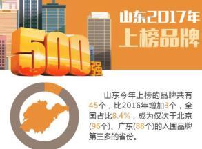 """厉害了山东!45个山东品牌上榜""""中国500最具价值品牌"""""""