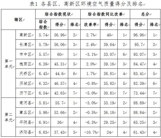 """济南6月份""""气质""""排名出炉 高新区空气质量改善最明显"""