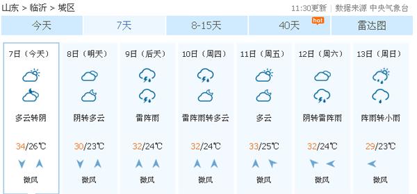 临沂高温依旧本周日最高温或将降至30℃以下