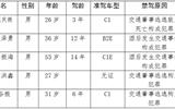 聊城交警公布5名终生禁驾人员名单并通报典型案例