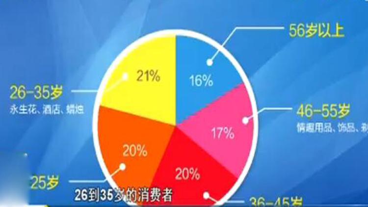 七夕前期山东消费金额是去年同期两倍 中青年偏爱鲜花订酒店
