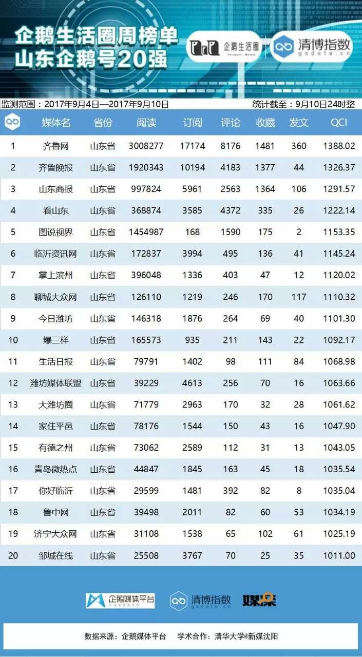 腾讯第56期企鹅生活圈榜单公布 齐鲁网优势明显领跑山东