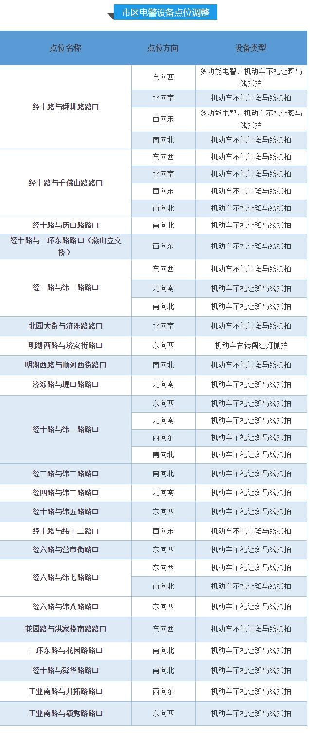 济南市区新增34处不礼让行人抓拍点 附详细路段