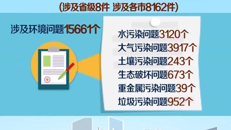 中央第三环境保护督察组向山东转办群众信访件共计8170件