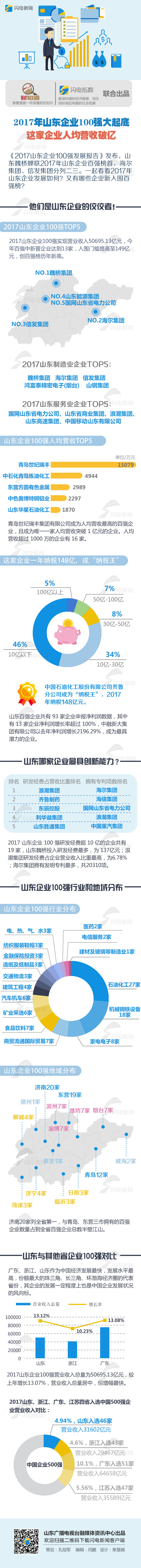 20170927山东企业百强.jpg