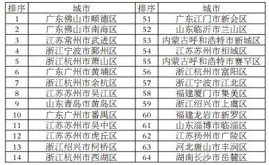 综合实力百强区.jpg