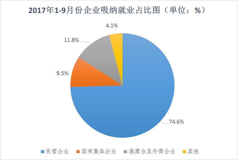 青岛前三季度城镇新增就业59.7万人 失业率仅3.19%