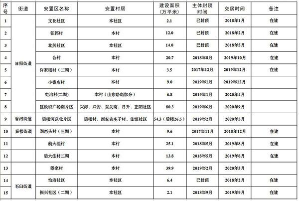 【日照】东港城中村改造进展 附安置区建设时间表