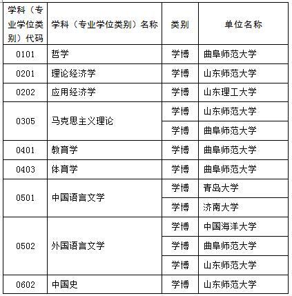 山东新增硕士博士学位授权点推荐名单公示 这些高校上榜