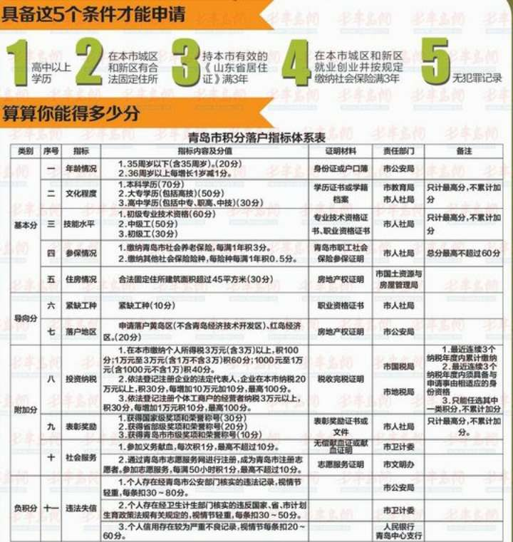 青岛积分落户今起公示积分排名 2744具备资格