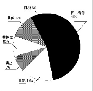 枣庄6企业入省重点文化产品和服务出口企业