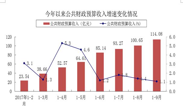 枣庄前三季度民生类支出130.23亿 人均可支配收入16977元
