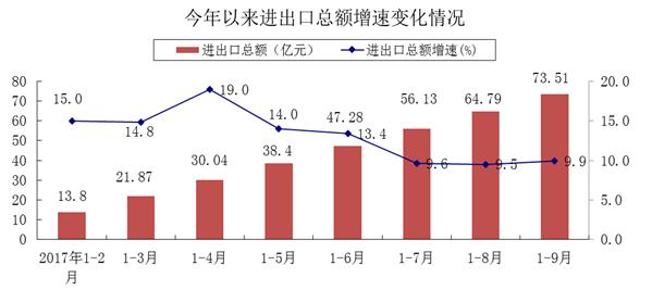 枣庄前三季度消费品零售总额达711.7亿 增速居全省第8