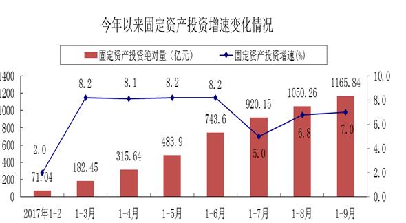 枣庄前三季度房地产开发企业投资114.91亿元 下降1.5%