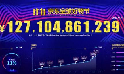 2017京东全球好物节累计下单金额1271亿 当日85%订单已出库