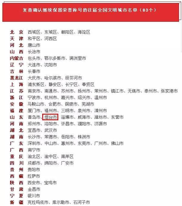"""烟台荣膺全国文明城市""""五连冠"""" 莱州龙口入选文明城市"""