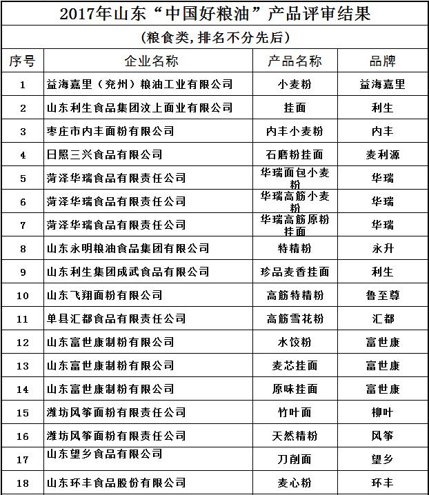 """山东""""中国好粮油""""名单公示 50家企业94项产品上榜"""