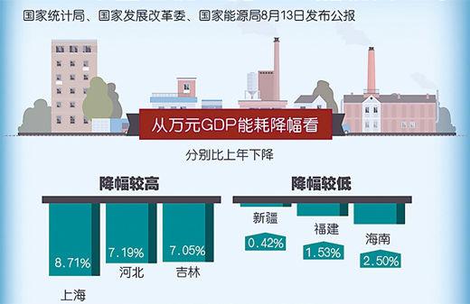 枣庄加快新旧动能转换 万元GDP能耗实现降低3.7%