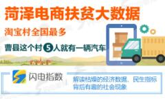 闪电指数|菏泽电商扶贫大数据:淘宝村全国最多,曹县这个村5人就有一辆汽车