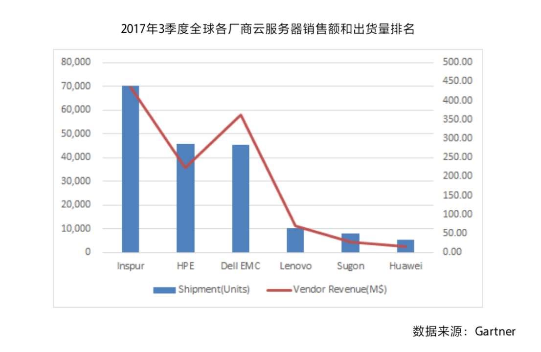 2017第三季度全球服务器市场报告出炉 浪潮跻身全球第一