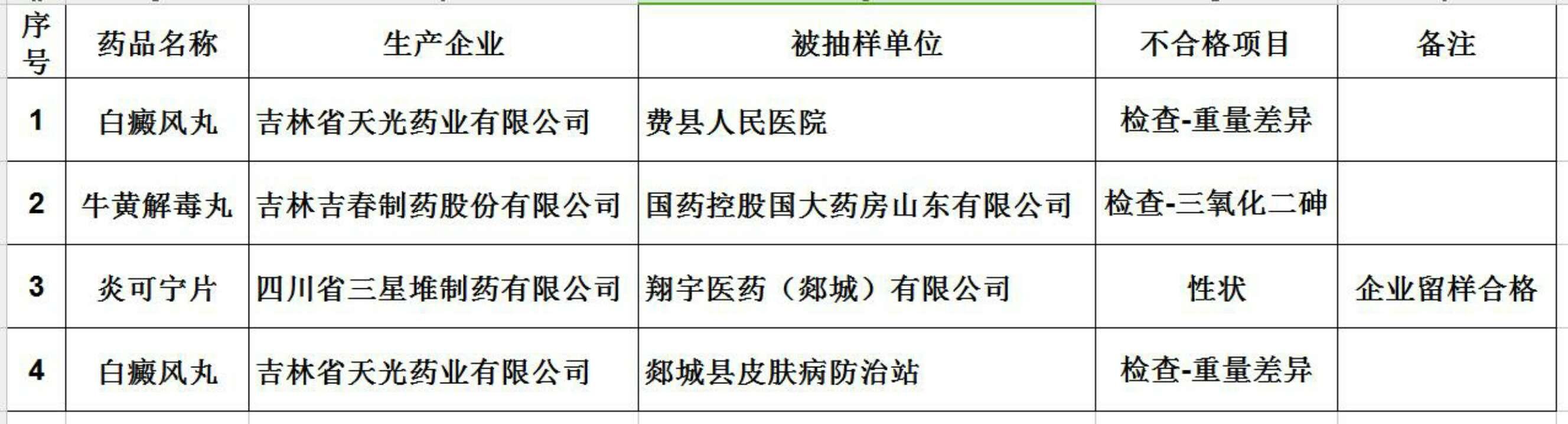 山东通报4批次不合格药品 吉林天光四川三星堆上榜