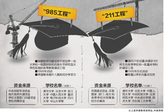 重磅!山东省教育厅取消211、985高校组织实施职责