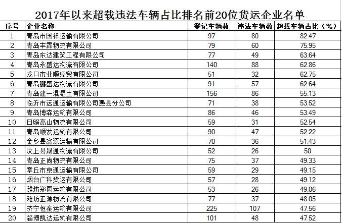 山东公布2017超载违法车辆占比前20位货运企业名单