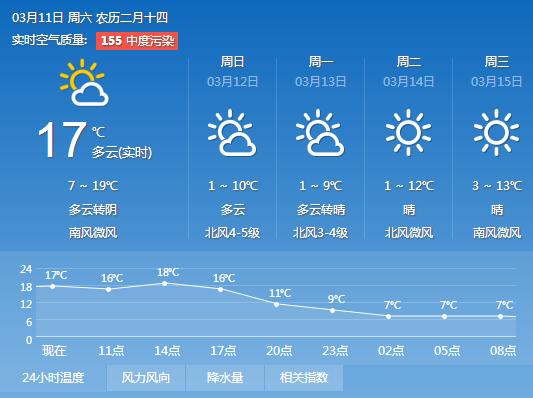 乐平天气预报一周_枣庄天气预报 枣庄一周天气 一周天气预报_电竞人物