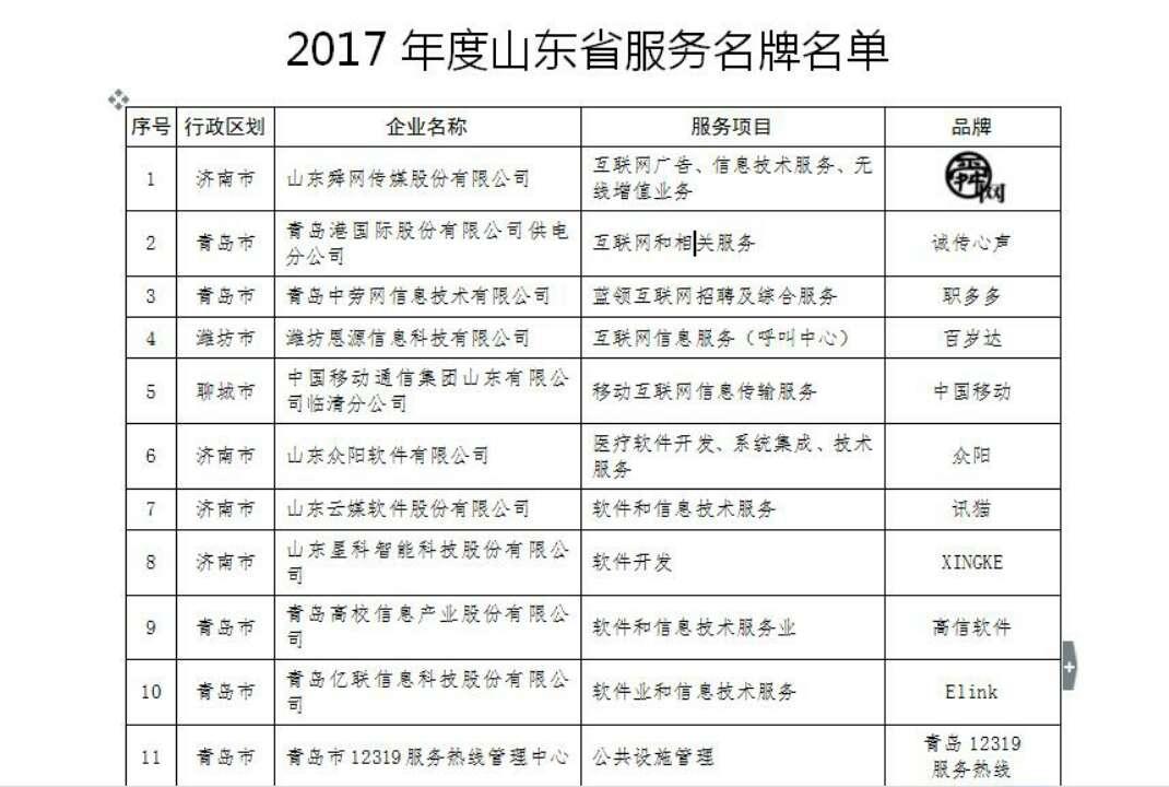 山东发布2017年度山东省服务名牌 科技金融占主导