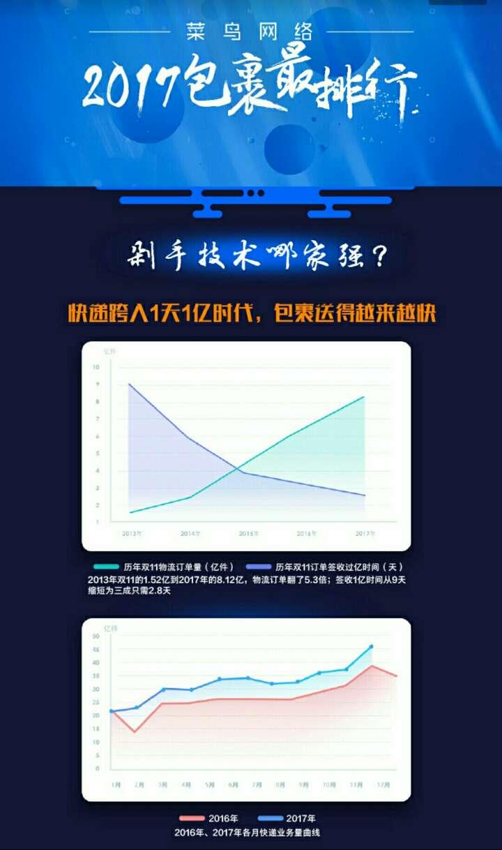 """2017包裹""""最""""排行:""""剁手技术""""琅琊榜山东人排第四"""