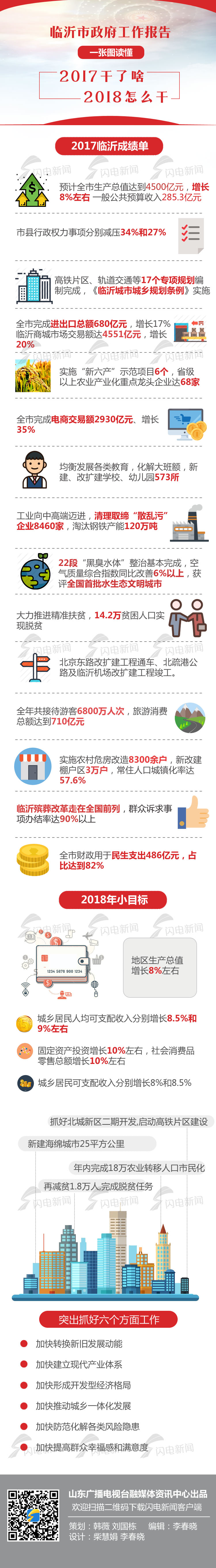 2018-临沂政府工作报告新.jpg