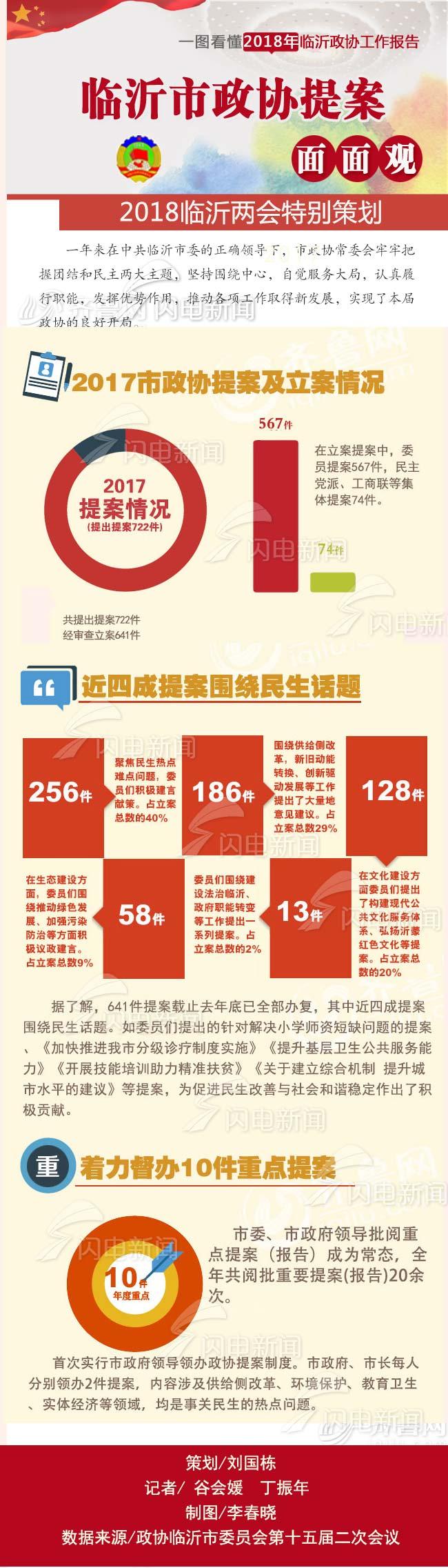 图解两会 | 2017年临沂市政协立案提案722件 近4成关注民生