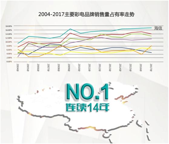 海信电视连续14年领跑中国市场 南非澳洲市场占用率首位