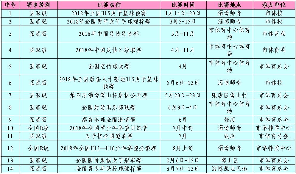 2018年将有27项国家级赛事落户淄博(附时间表)