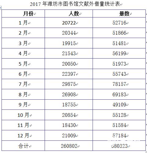 2017借阅量统计表.png