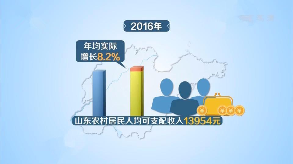山东农村居民人均可支配收入五年增长46.8%