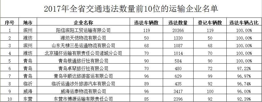 山东通报2017年交通违法数量前10位运输企业名单