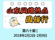 闪电舆情|周排行:山东如期完成省市县三级监察委员会组建挂牌受关注
