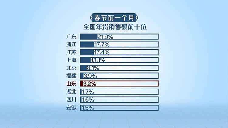 闪电大数据丨年货销售额山东居全国第7 酒类中白酒卖得最火