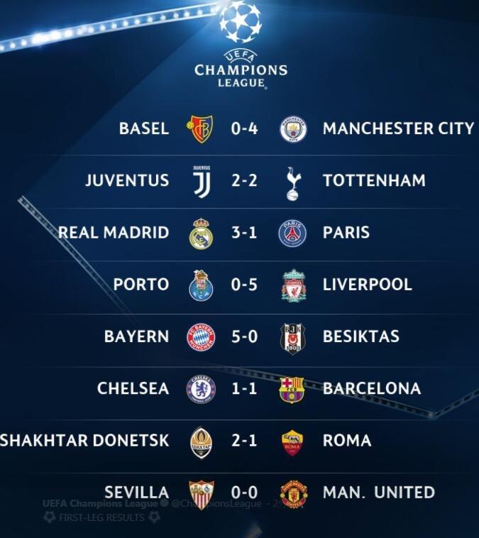 欧冠16强淘汰赛首回合全部收官 8场比赛打进27粒进球