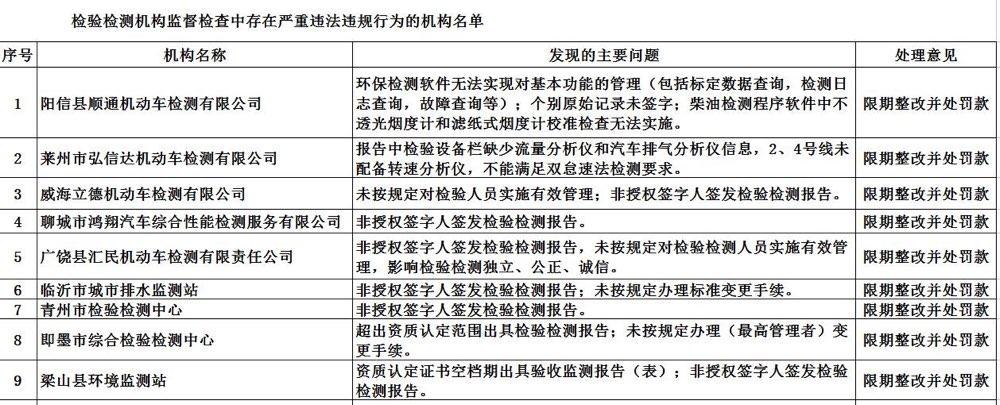 山东175家检验检测机构通报:19家被责令整改并处罚款