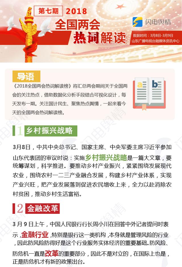 """2018全国两会热词解读第七期:""""乡村振兴战略""""等受关注"""